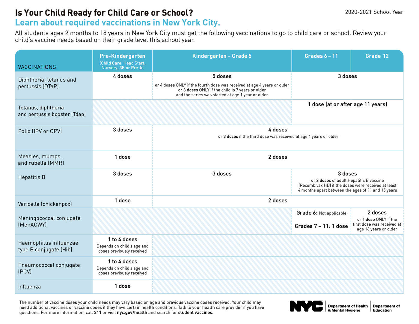 Vaccinations required for students in order to go to any NYC schools for the 2020-2021 school year