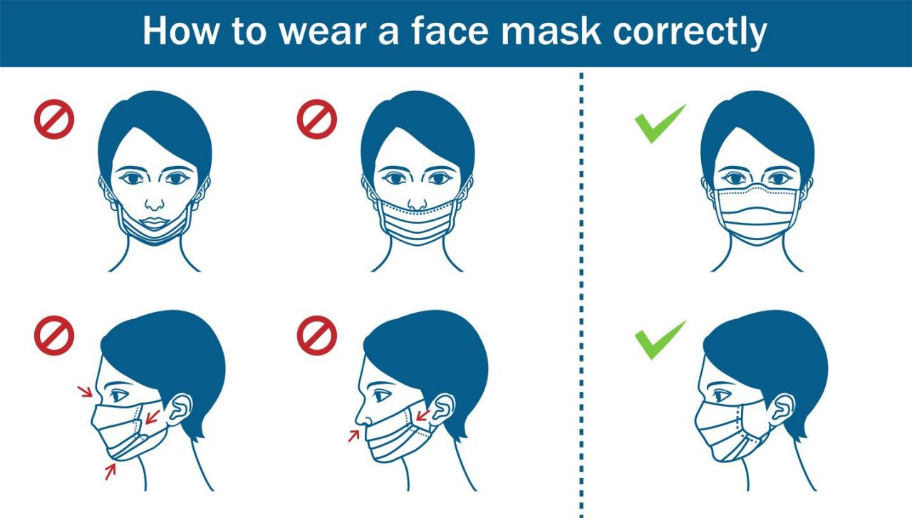 Correct way to wear a mask, it must cover nose and mouth according to the CDC guidelines.