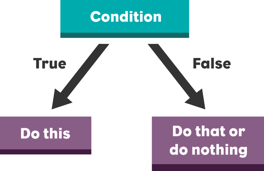 Conditional Flowchart