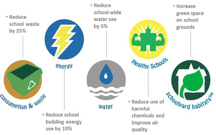 5 pathways of sustainability description
