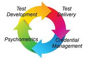 Adaptive Assessment Cycle
