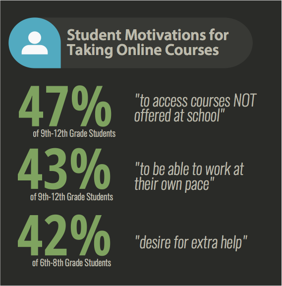 Student motivations for taking online courses. 47% to access courses not offered at school. 43% to be able to work at own pace. 42% as a desire for extra help.