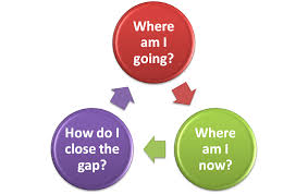 Teacher Created Assessment cycle- Where am I going? Where am I now? How do I close the gap?
