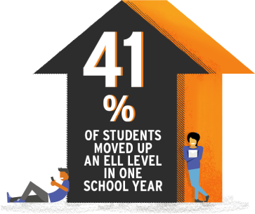 41% of ELL student using iLit moved up one full grade level.