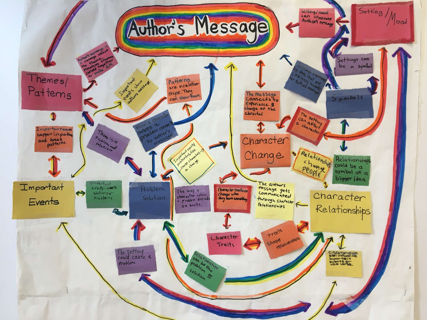 Graphic Analysis of Author's Message by 5th grade students