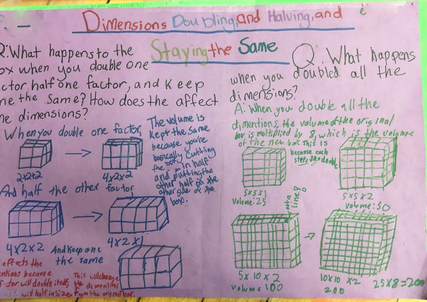 Chart using array grids to determine volume of rectangular prisms