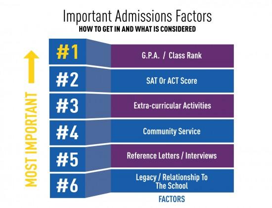 List of Important College Admission Factors