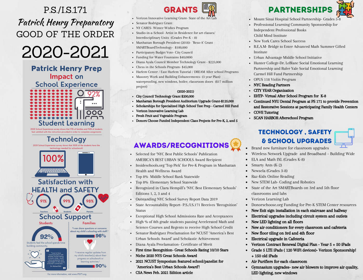 Patrick Henry Prep grants and aware for the year 2021