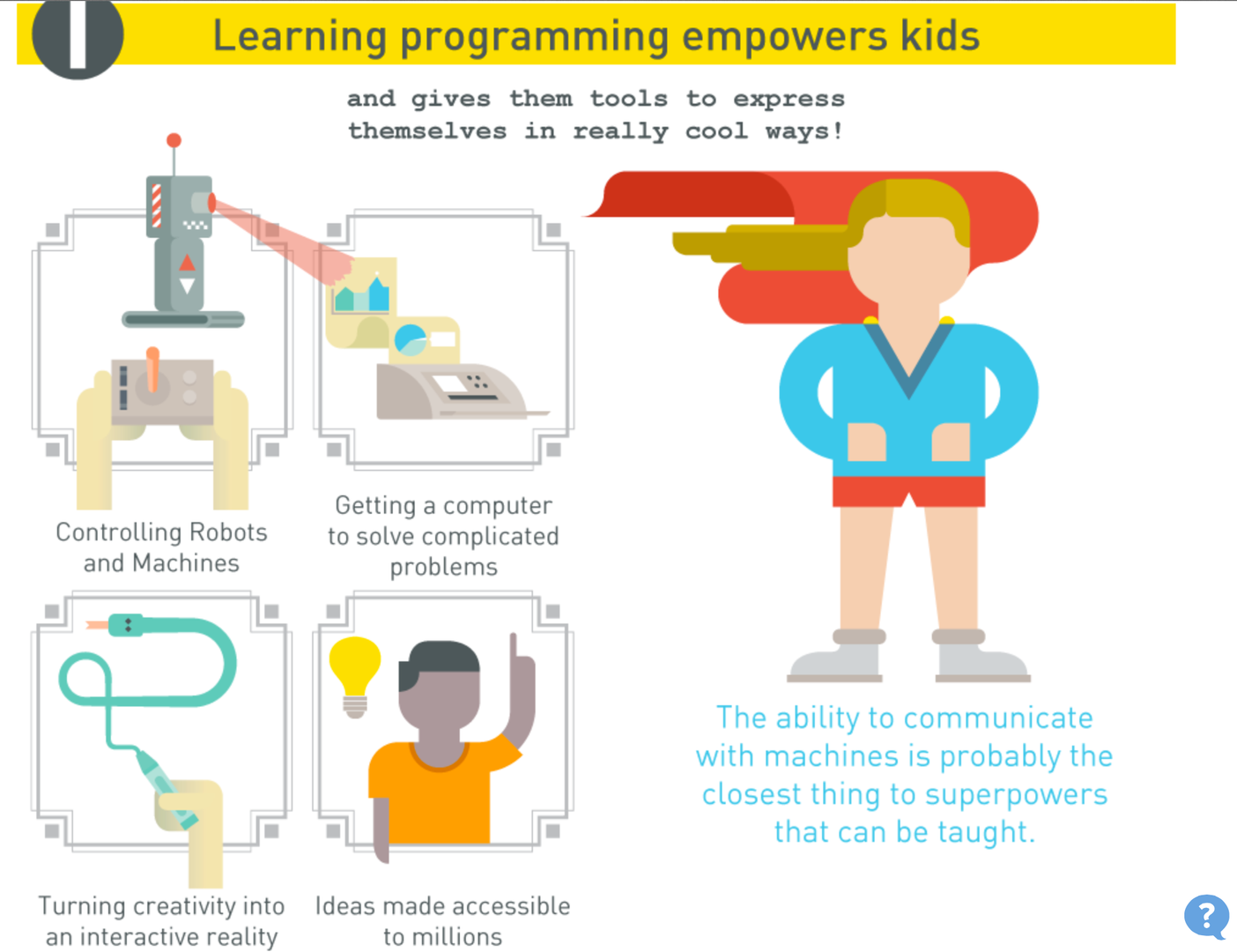 Programming Logo showing a super hero that programs robots and machines.  Empowering students to learn programming in really cool ways.
