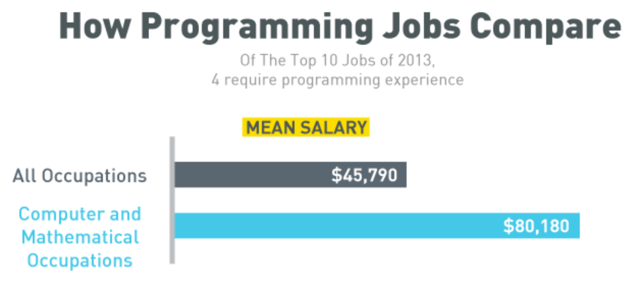Logo showing programming job salaries will be $80,180 a year compared to $45,790 a year in other occupations.