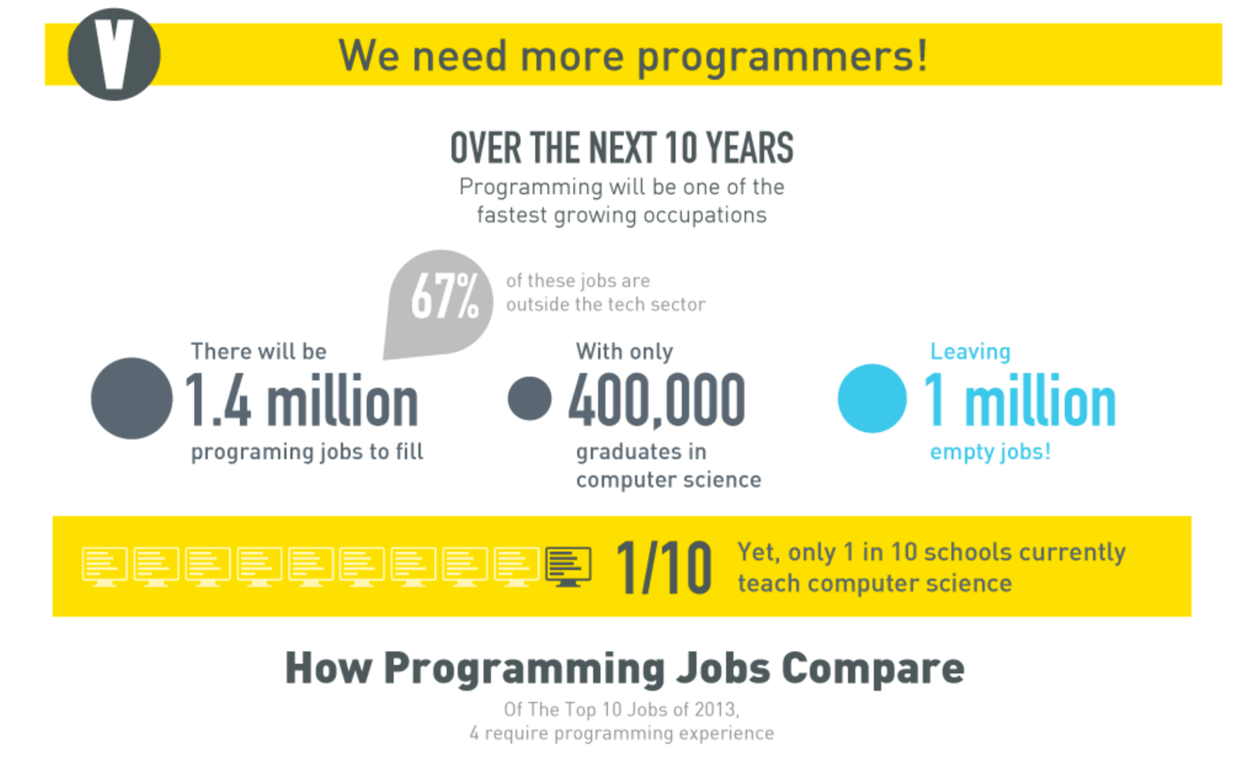 logo showing how programming will have over 1.4 million jobs to fill over the next 10 years.