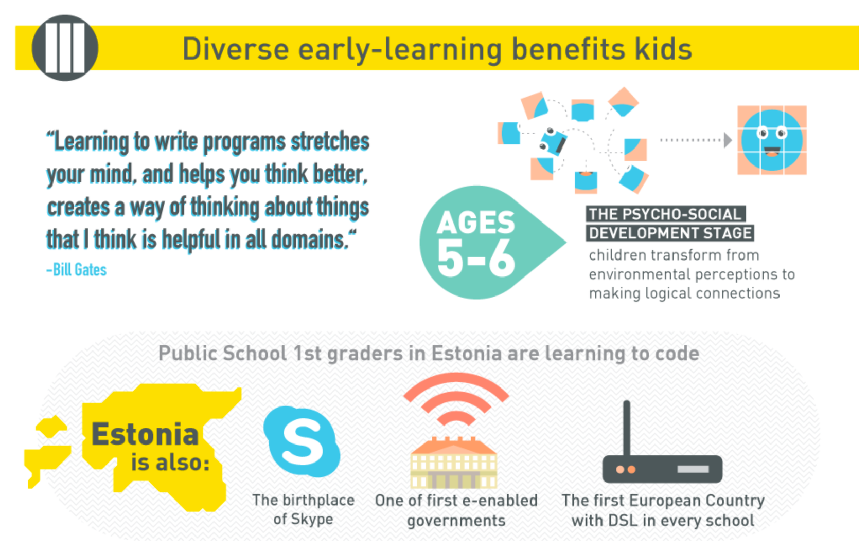 Logo showing why coding during early learning is a benefit for kids.