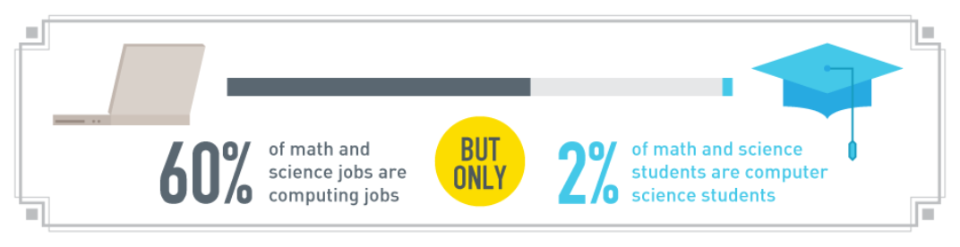 Showing percentages for computer jobs are 60%