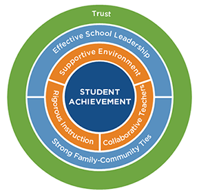 Student Achievement Guide