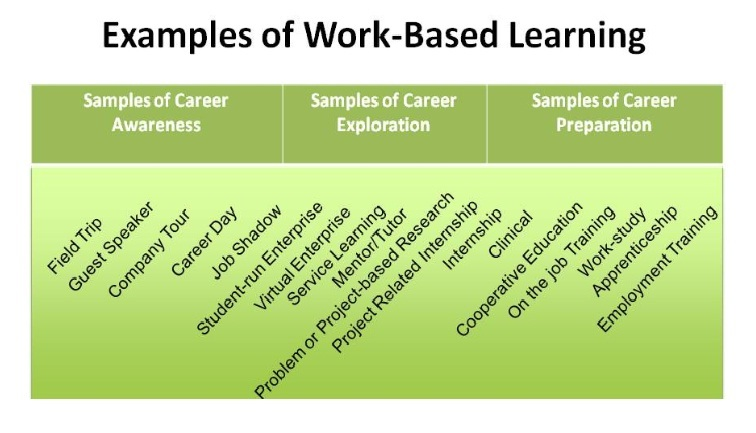 Examples of Work-Based Learning