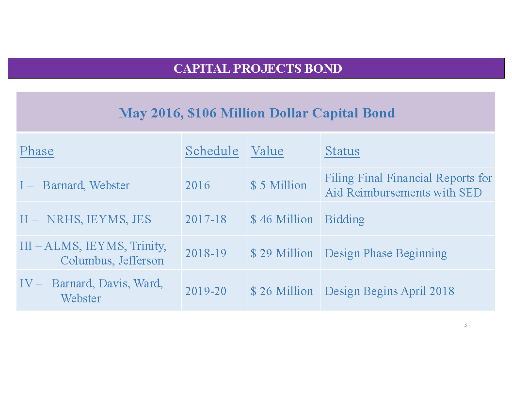 Capital Projects Update