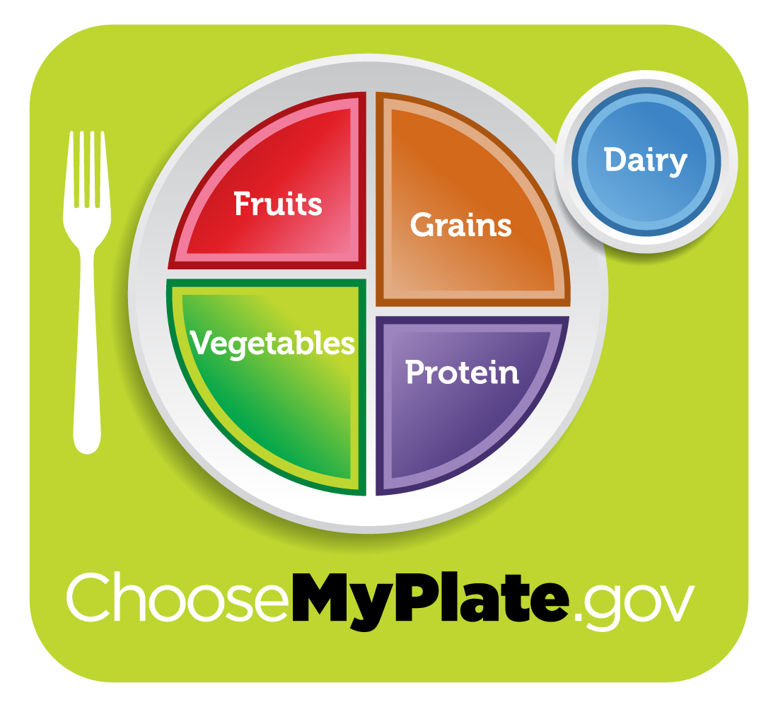 ChooseMyPlate.gov giving an example of food portions on a plate.