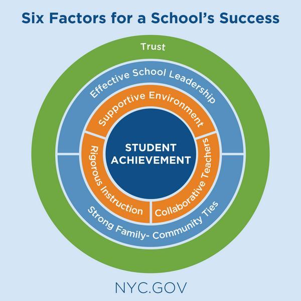 Six factors for a schools success
