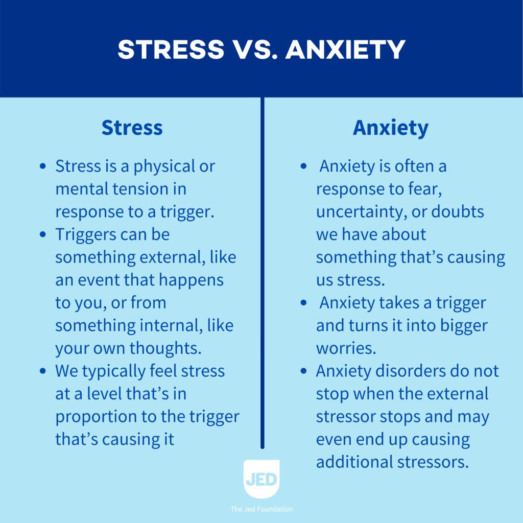 UNDERSTANDING STRESS & ANXIETY