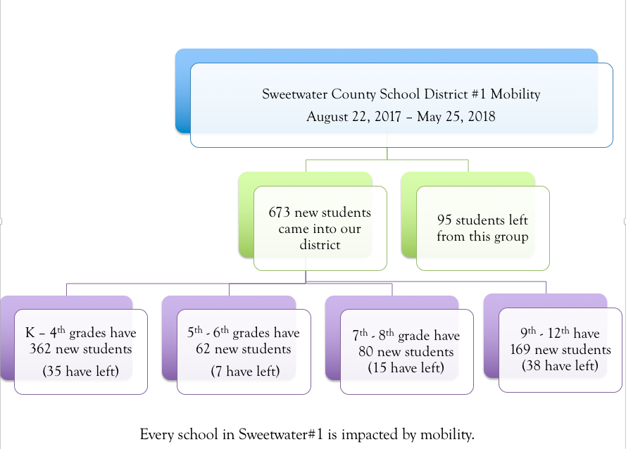 Sweetwater 1 Mobility chart
