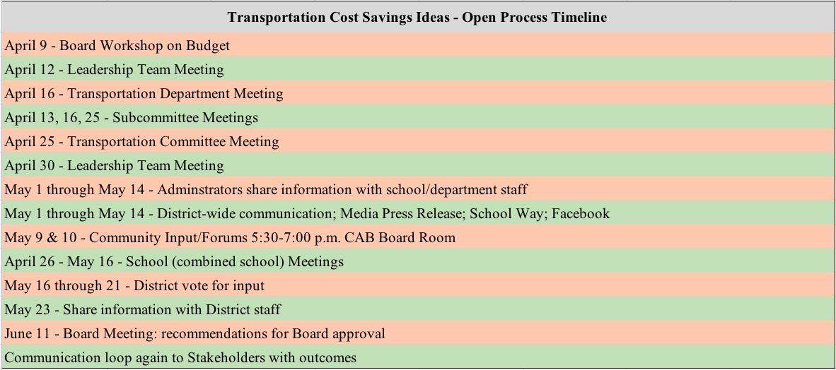 Transportation Cost Savings Ideas - Open Process Timeline April 9 - Board Workshop on Budget April 12 - Leadership Team Meeting April 16 - Transportation Department Meeting April 13, 16, 25 - Subcommittee Meetings April 25 - Transportation Committee Meeting April 30 - Leadership Team Meeting May 1 through May 14 - Adminstrators share information with school/department staff May 1 through May 14 - District-wide communication; Media Press Release; School Way; Facebook May 9 & 10 - Community Input/Forums 5:30-7:00 p.m. CAB Board Room April 26 - May 16 - School (combined school) Meetings May 16 through 21 - District vote for input May 23 - Share information with District staff June 11 - Board Meeting: recommendations for Board approval Communication loop again to Stakeholders with outcomes