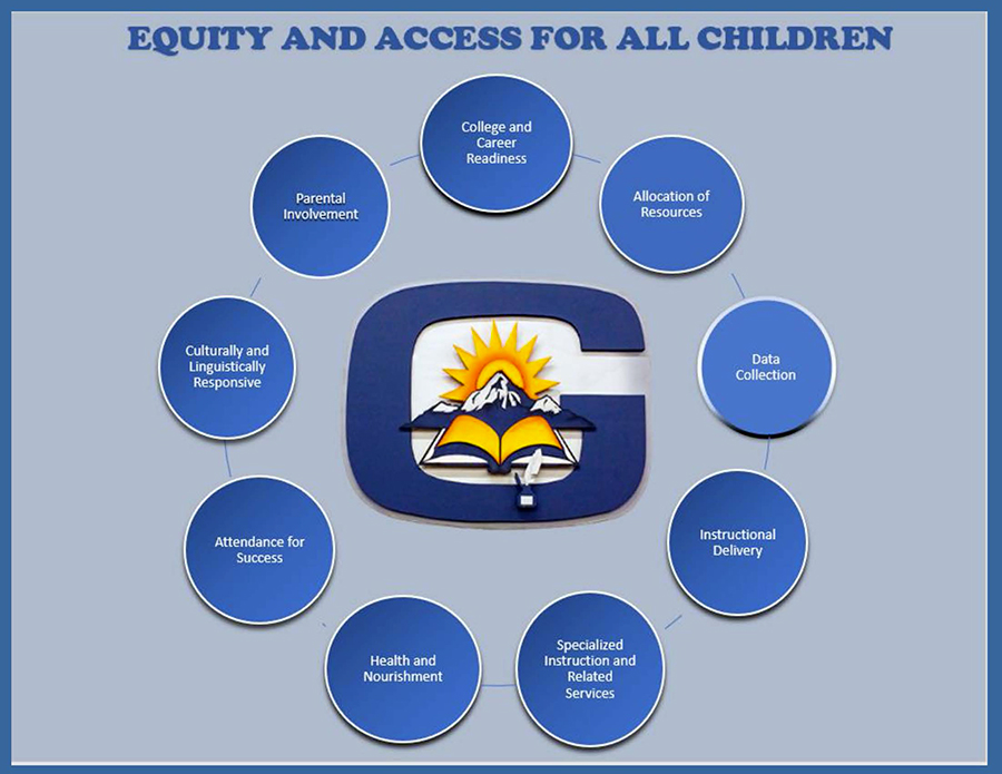 GISD Equity Council banner