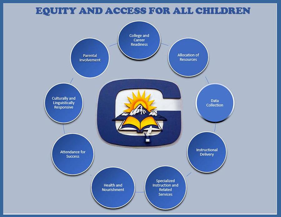 GISD Equity Council banner