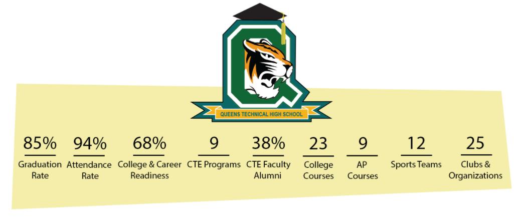 Queens Technical High School graduation rate
