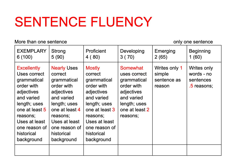Rubric Sentence Fluency