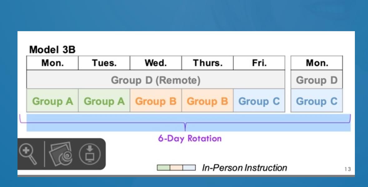 Blended Learning Groups
