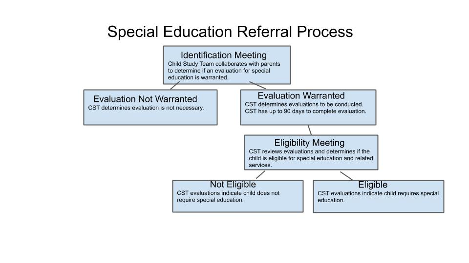 How a child is identified, evaluated and determined eligible or ineligible for special services.