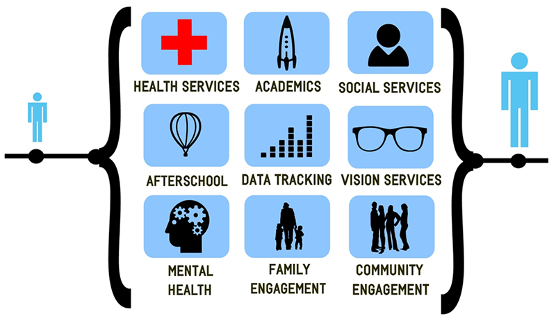 Description of the services offered under the community school model.