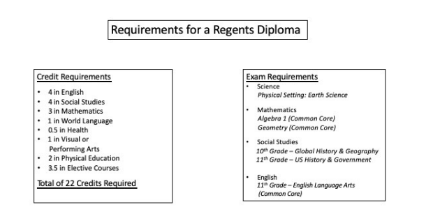 Requirements for a Regents Diploma