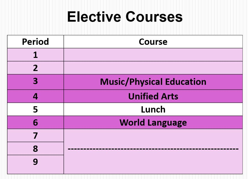Elective Courses Continued