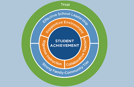 Diagram of what it take to get Student Achievement