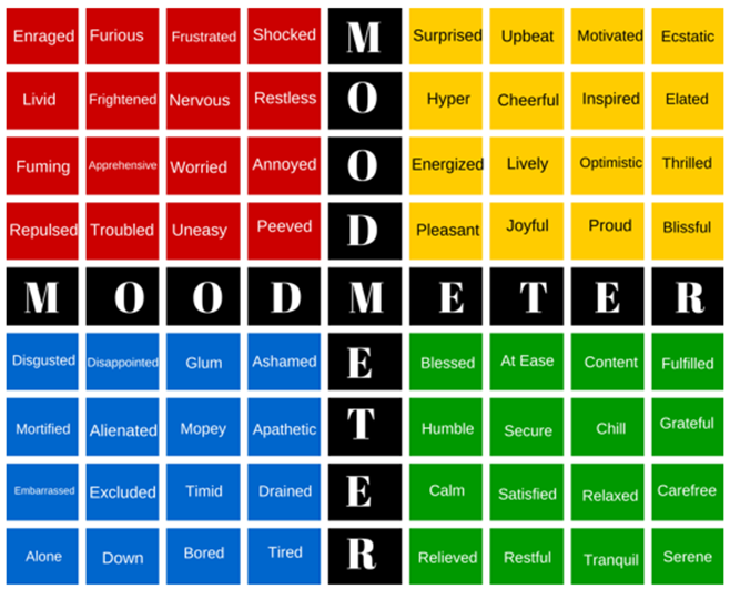 How are you feeling? A mood meter chart.
