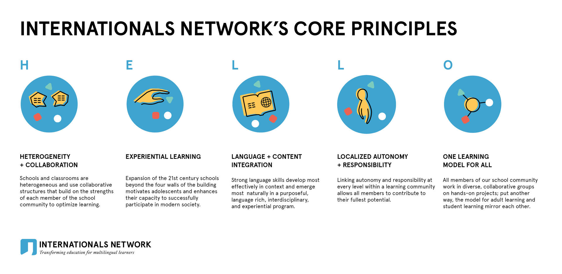 Internationals Network Core Principles Map