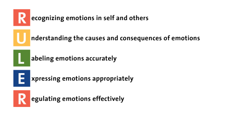The acronym RULER's  five skills