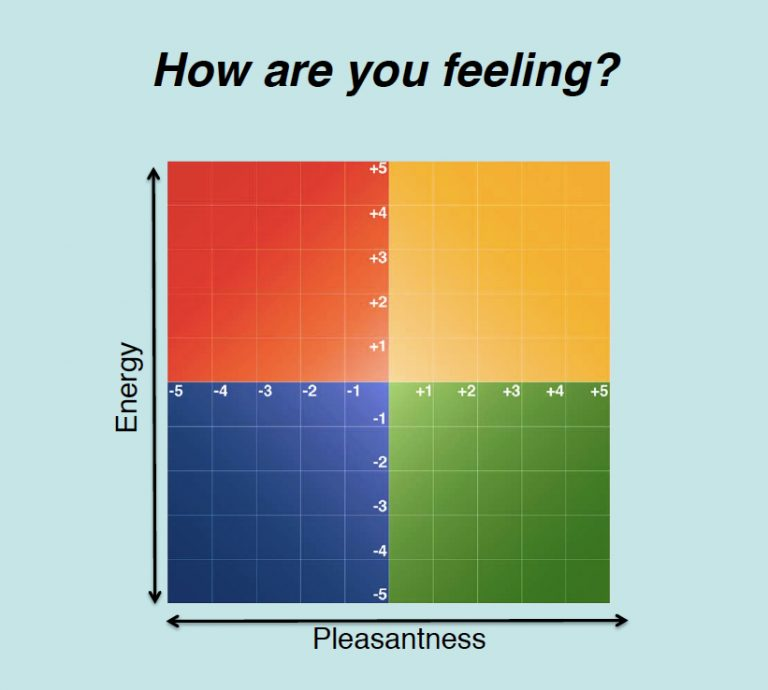 How are you feeling? -  mood meter