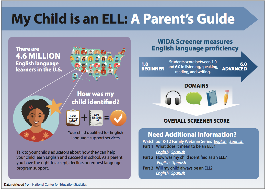 parent guide for children who are ell students graphic in spanish