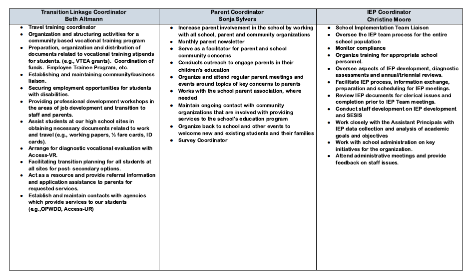 Transition, Parent and IEP Coordinator Responsibilities