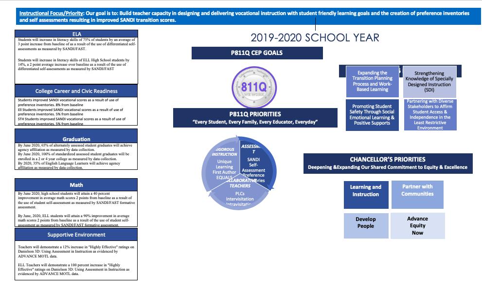 School CEP Goals