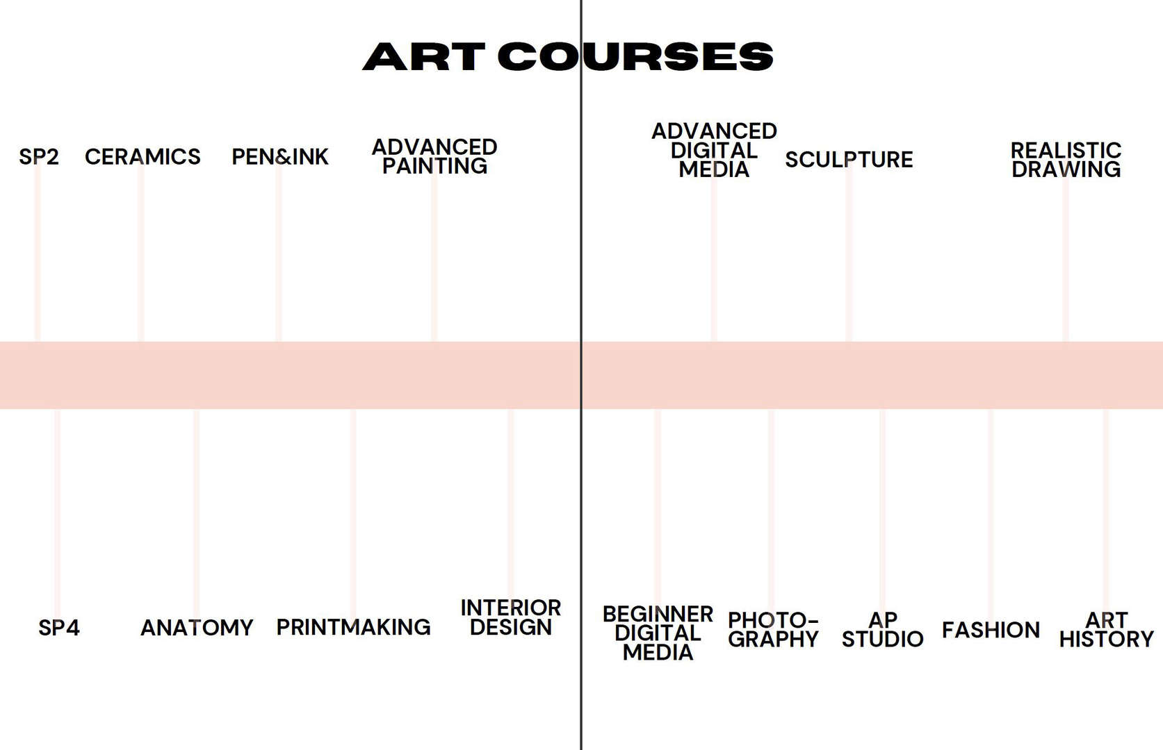Listing of Fine Arts Courses