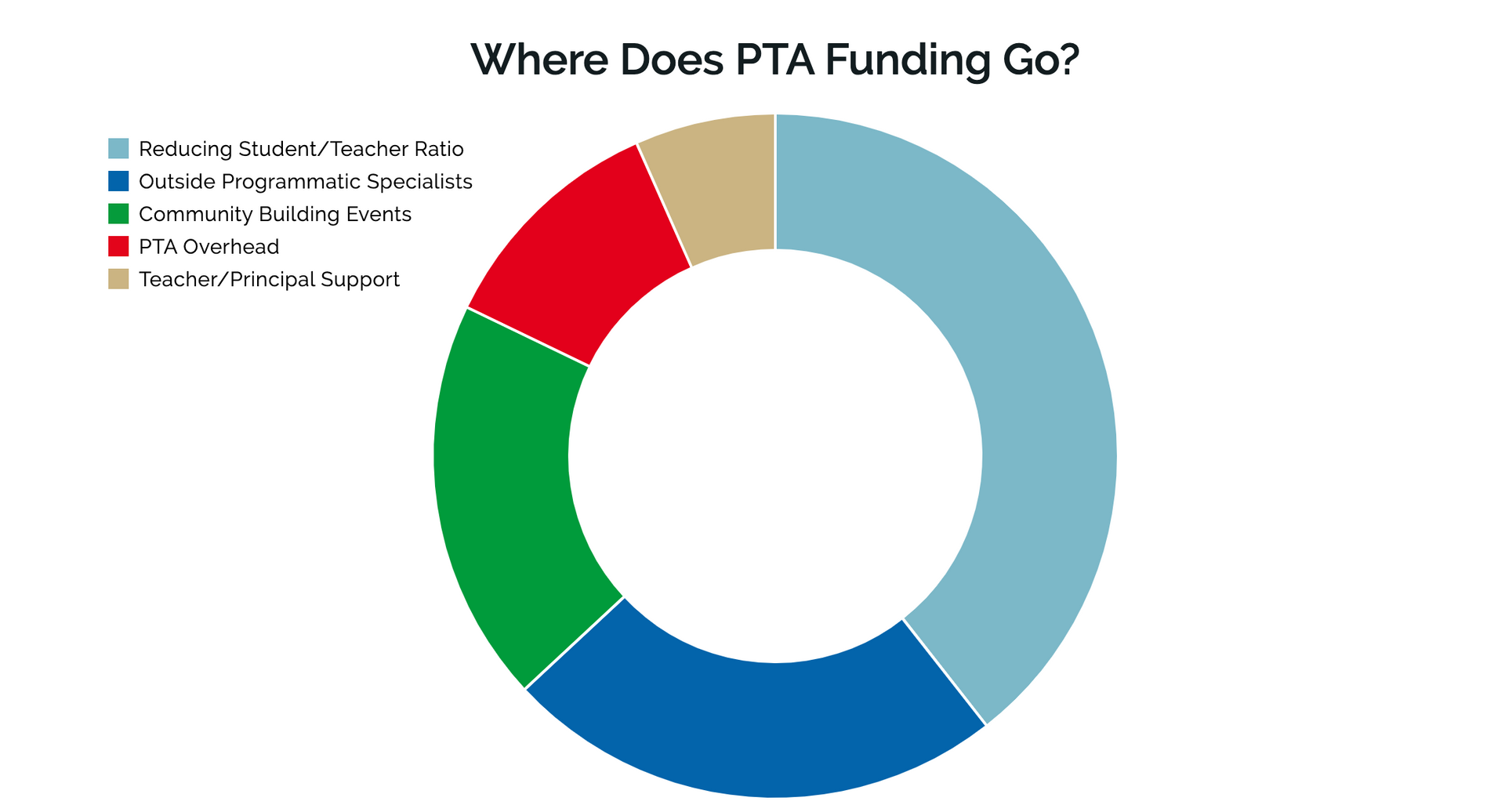 Where does PTA funding go?