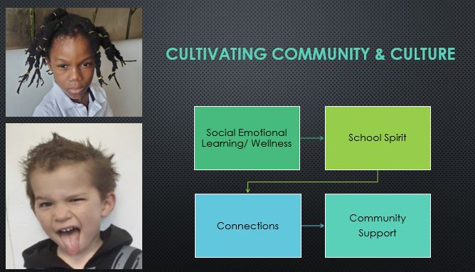 Social Emotional Learning Wellness, School Spirit, Connections and Community Support