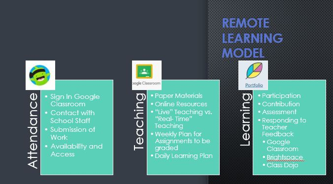 Remote Learning Model  Attendance  Teaching  Learning