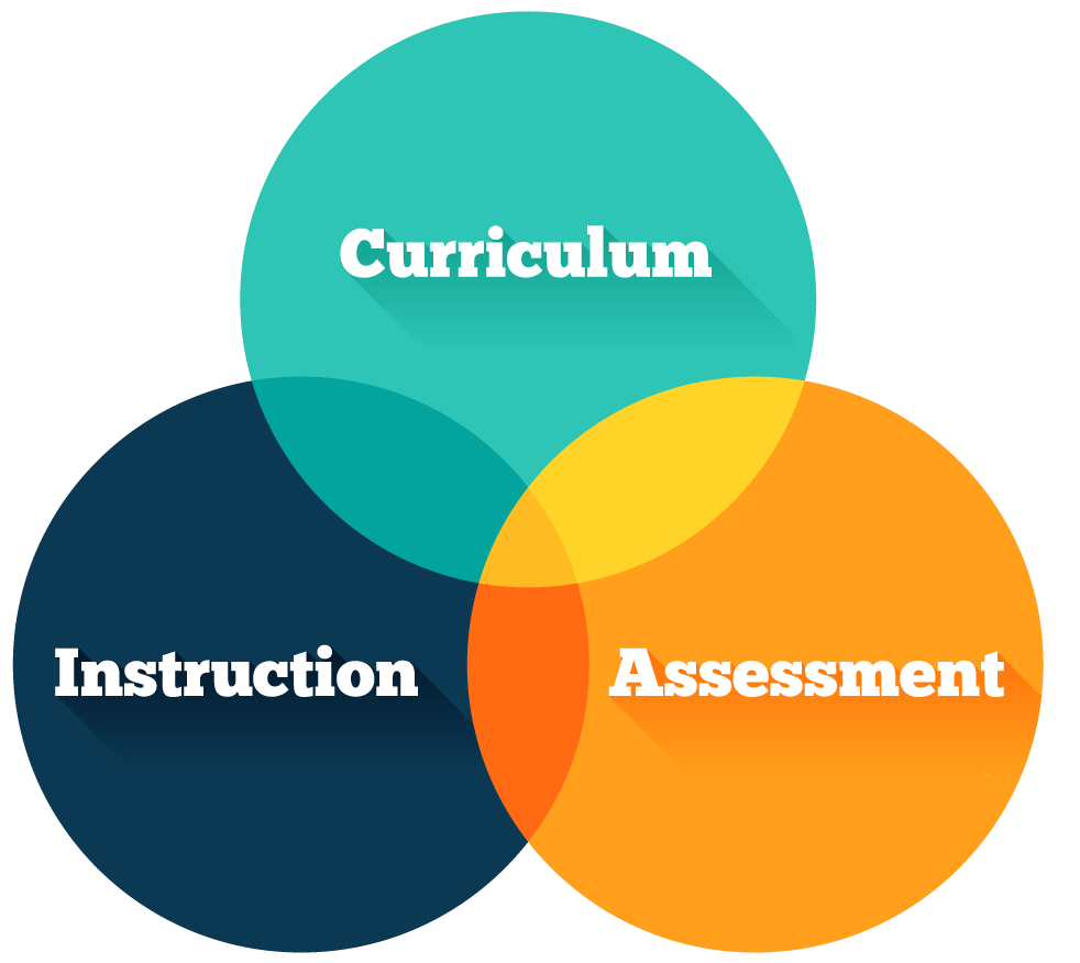 THE WORDS CURRICULUM INSTRUCTION AND ASSESSMENT