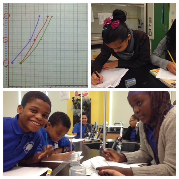 Photo collage of students' graphs and their time in the lab