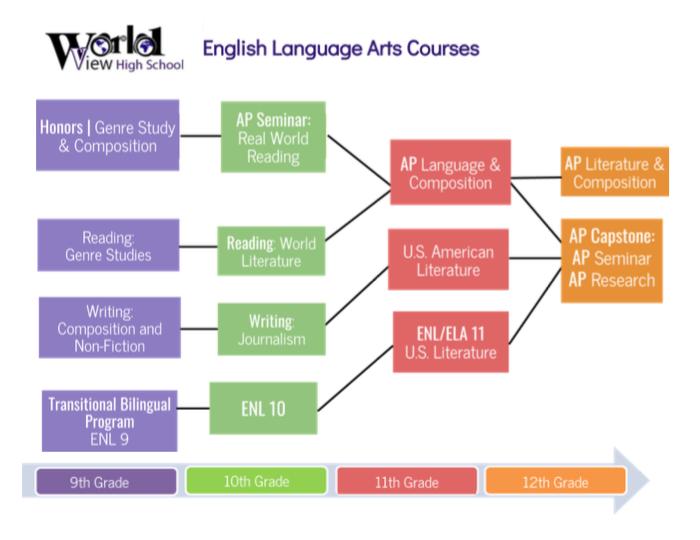 ELA Flow Chart