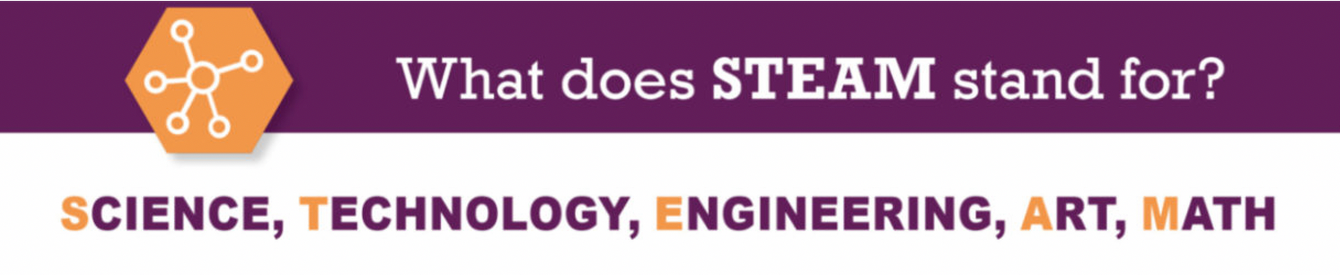 What does STEAM stand for? Science, Technology, Engineering, Arts, Mathematics